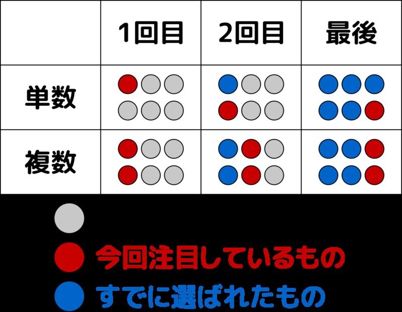 図解:oneとanotherとthe other