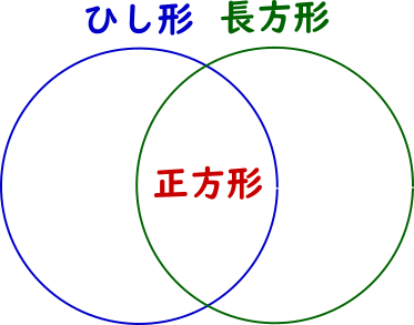 練習問題(3)の図解