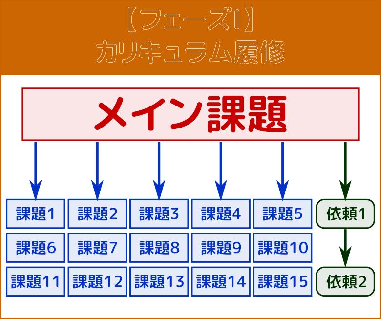 フェーズI:カリキュラム履修