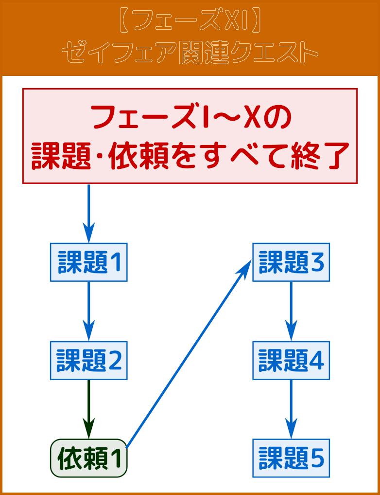 フェーズXI:ゼイフェア関連クエスト