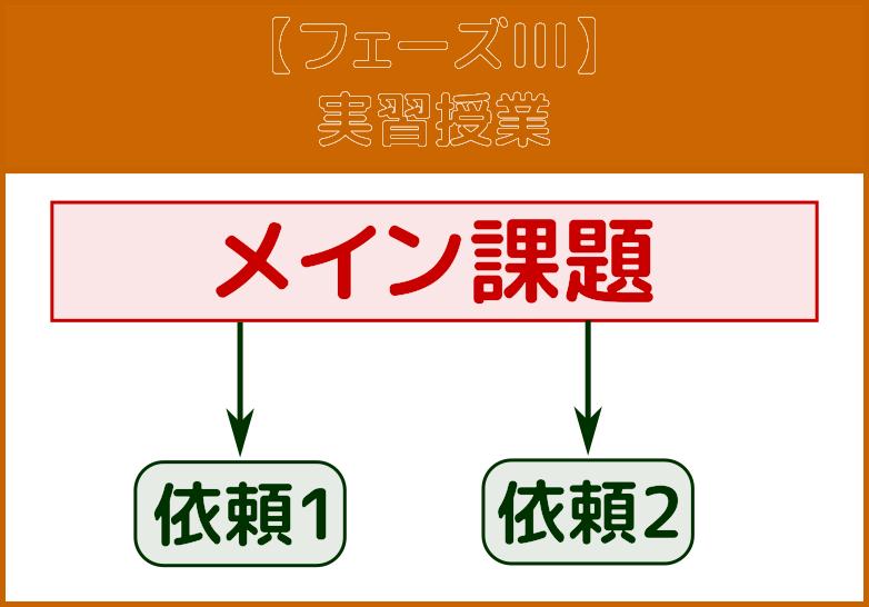 フェーズIII:実習授業