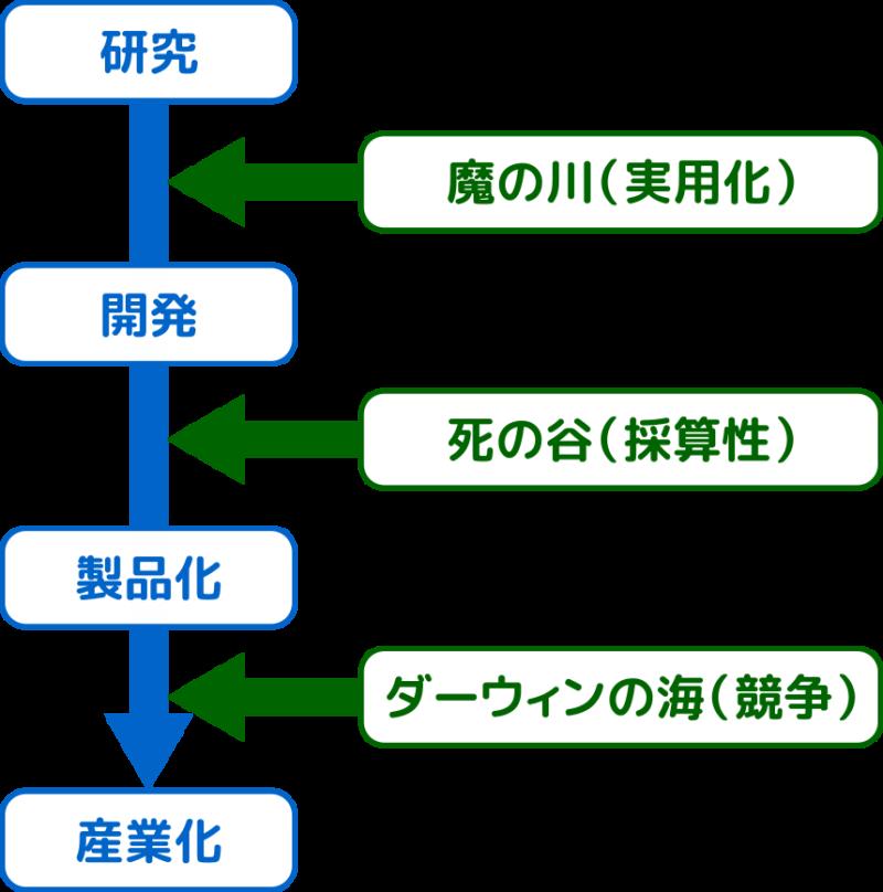 技術開発戦略